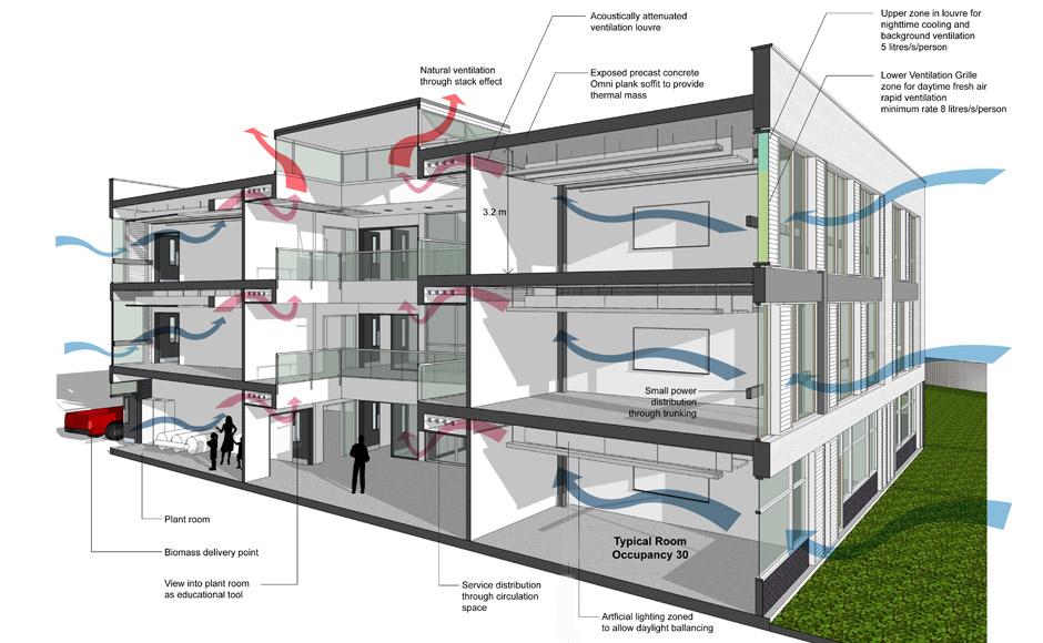 Low energy design carbon management avanti architects for Building services design